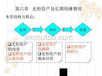 2009宁波会计从业资格考试《财经法规》试题及答案
