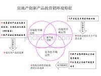 20030418_营销策略_房地产创新产品营销模式