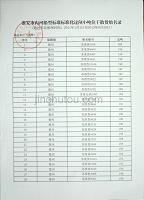 淮安市内河船型标准化过闸小吨位干散货船名录
