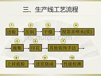 陶瓷生产线工艺流程工艺流程介绍
